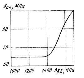 Изменение выносливости соединения от прочности болтов