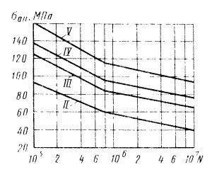 Кривые усталости для  резьбовых соединений