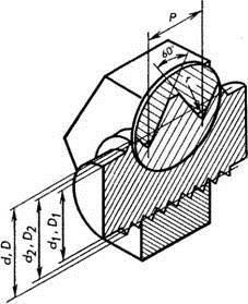 Что такое дюймовая резьба и метрическая