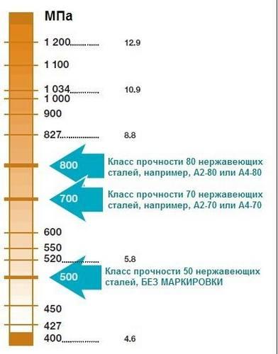 Сравнение прочности углеродистых и нержавеющих болтов