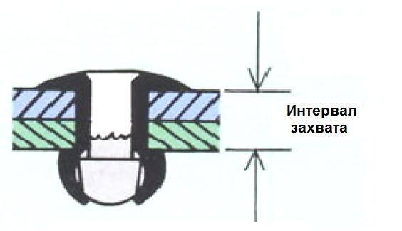 Толщина заклепочного соединения